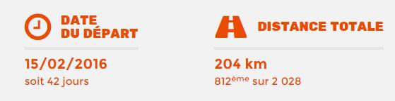 204 km