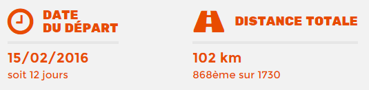 Ce que les 100 premiers kilomètres autour du monde m'ont appris.
